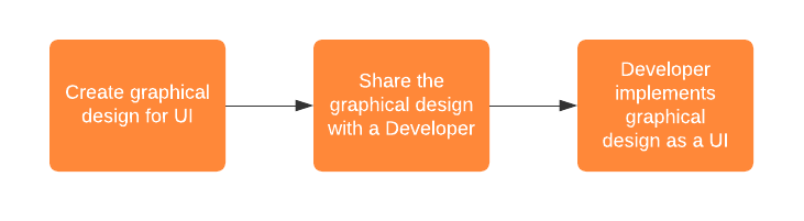 the main steps in collaboration between the UI/UX Designers and Developers